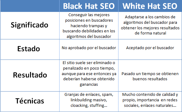 Black White Hat SEO