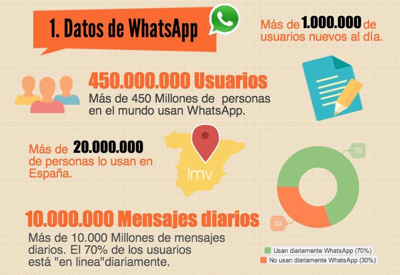 Datos WhatsApp